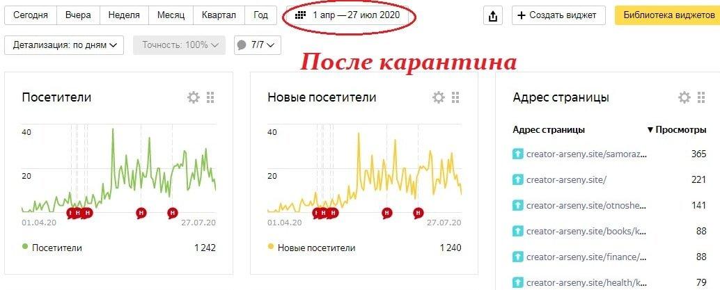 Статистика сайта после карантина