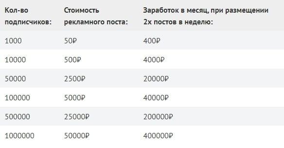 Таблица стоимости рекламного поста за определенное кол-во подписчиков
