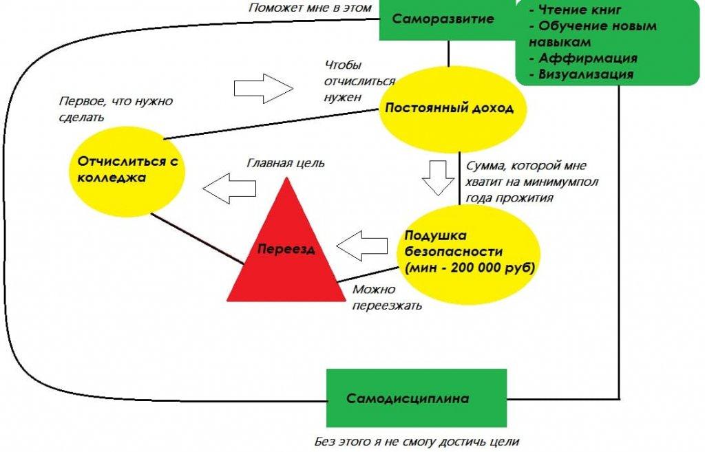 Схема достижения цели