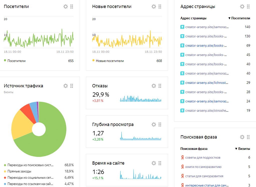 Статистика сайта в Метрике за сутки