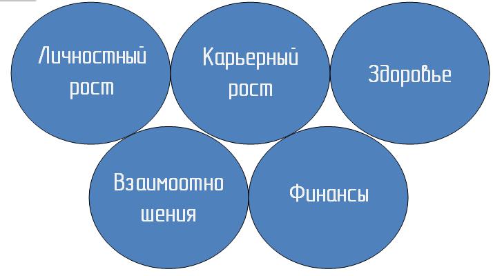 Ключевые сферы жизни