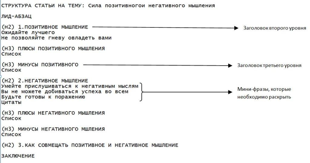 Из чего состоит структура статьи?