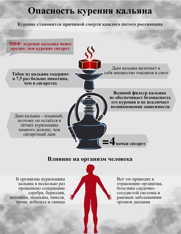 Опасность курения кальяна